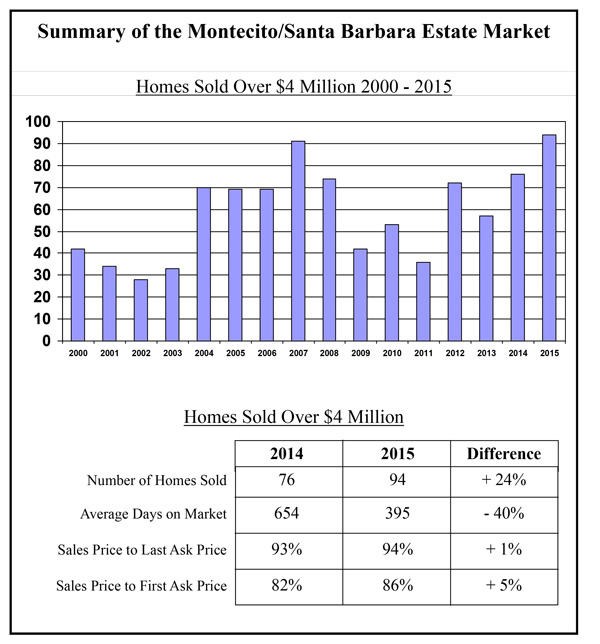 Estate-Market-Over-4M-Summary-2000-2015