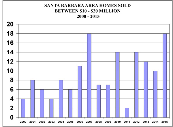 SB-Area-Sales-Between-10-20-Million-2000-2015