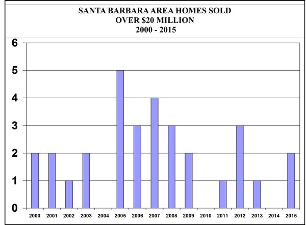 SB-Area-Sales-Over-20m-2000-2015
